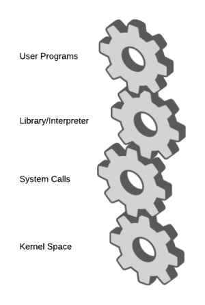 user-space-vs-kernel-space-system-calls-gears